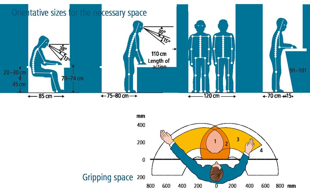 Manual operation posts ergonomics