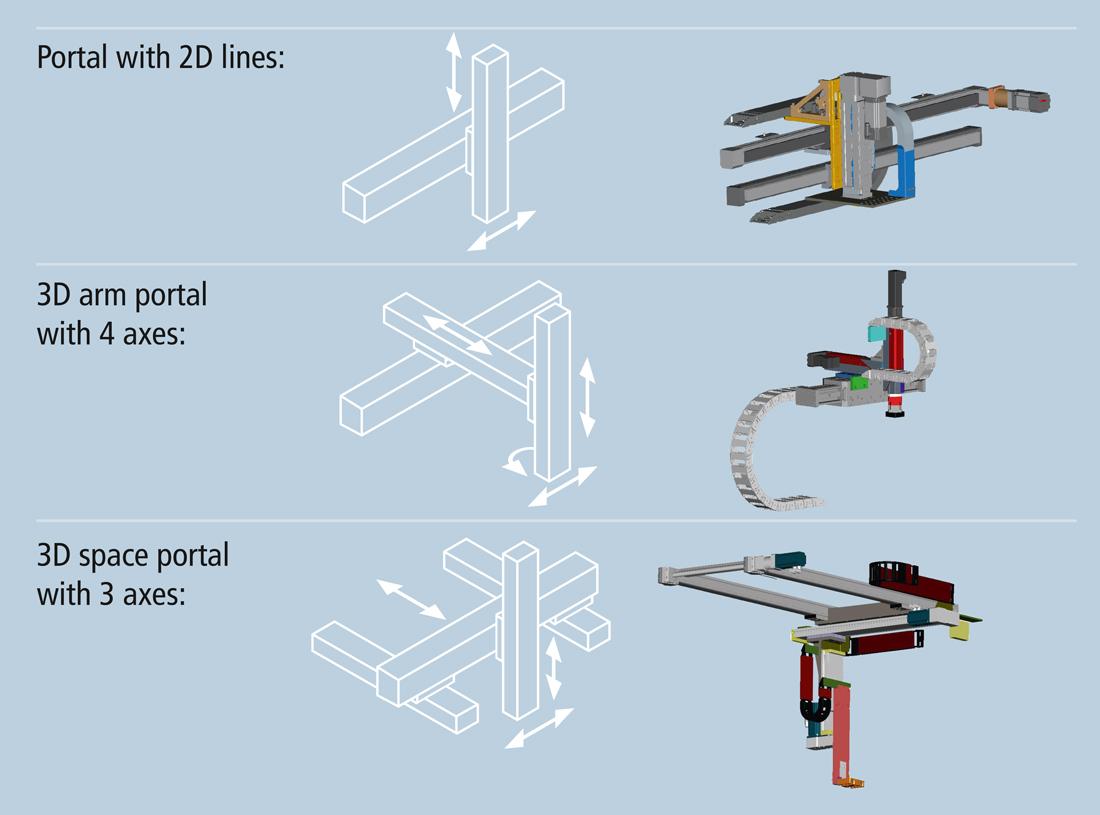 Portal axis robots